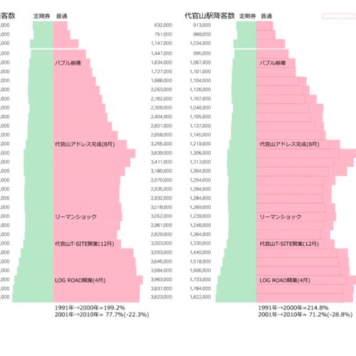 代官山駅乗降客数1975-2017
